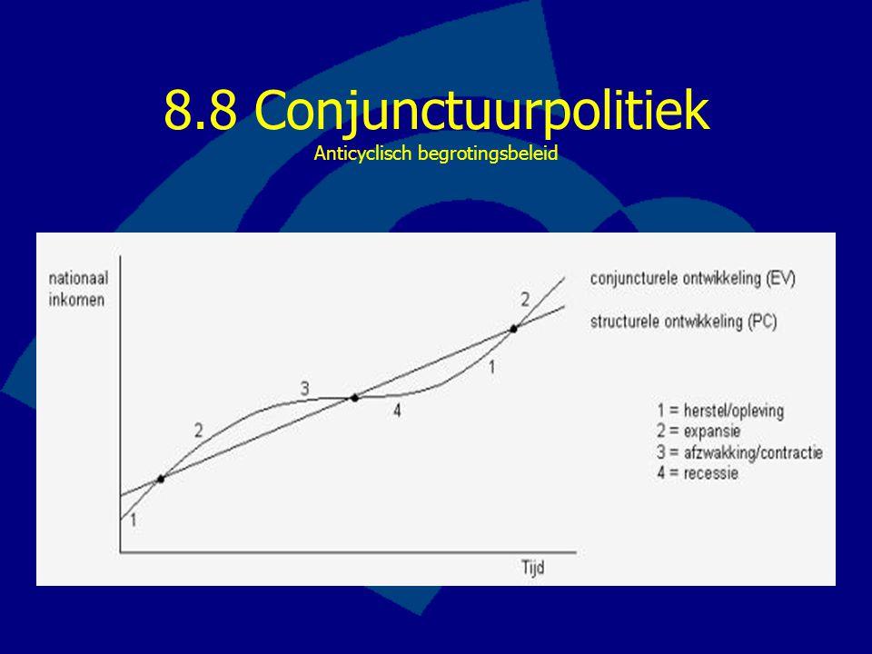 8.8 Conjunctuurpolitiek Anticyclisch begrotingsbeleid