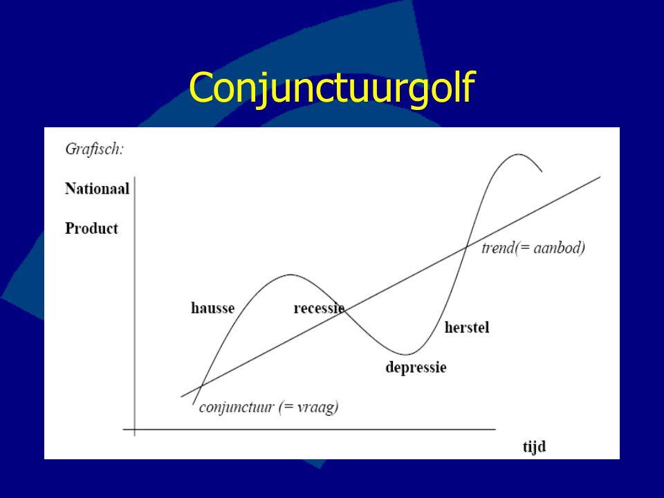 Conjunctuurgolf