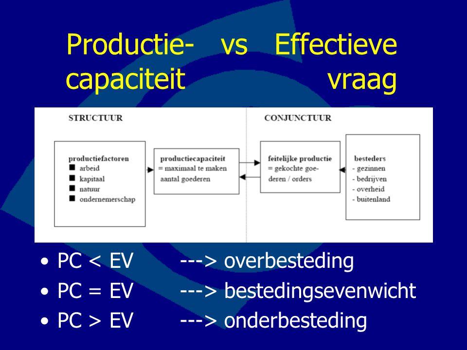 Productie- vs Effectieve capaciteit vraag