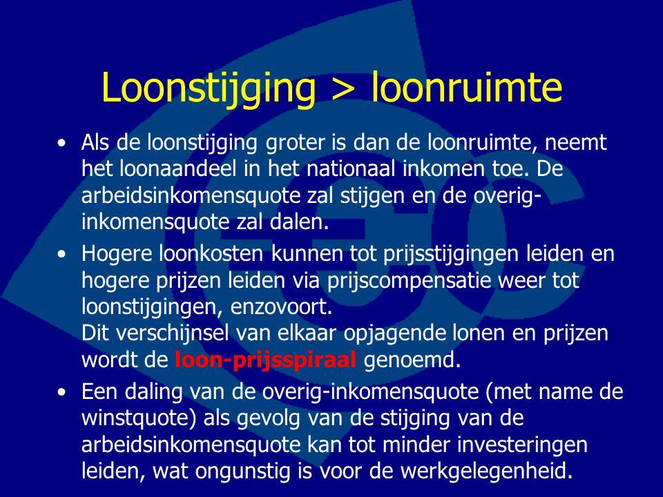 Loonstijging > loonruimte