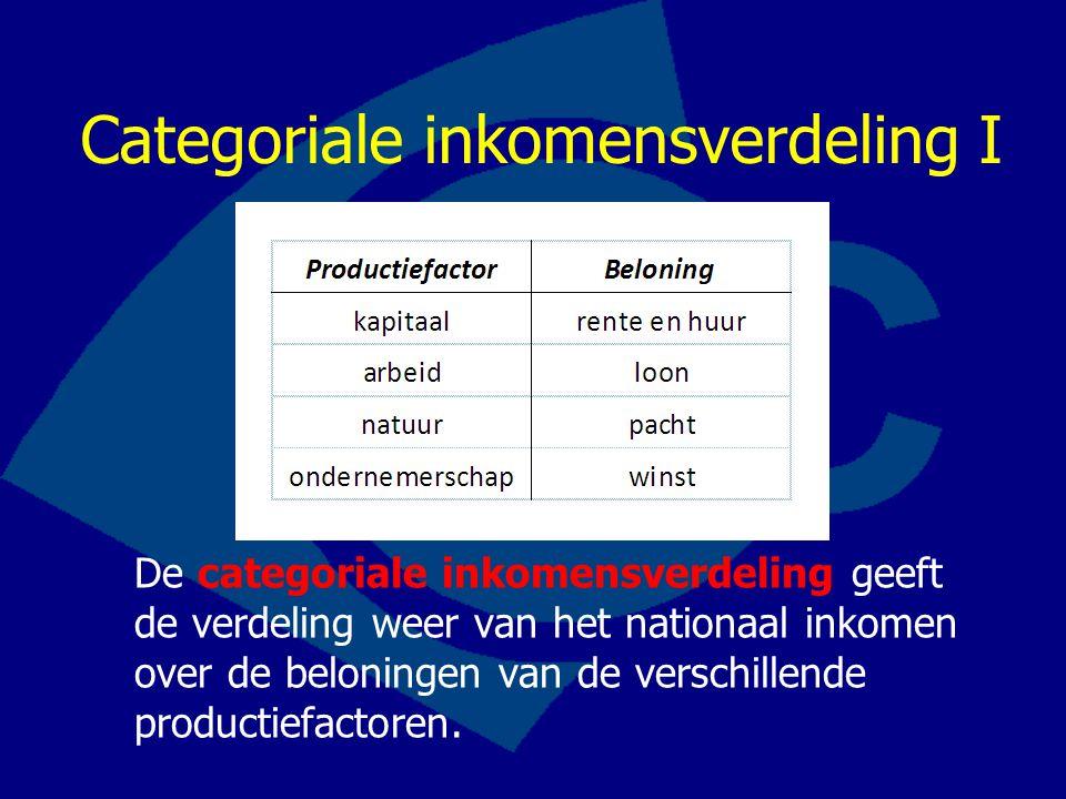 Categoriale inkomensverdeling I