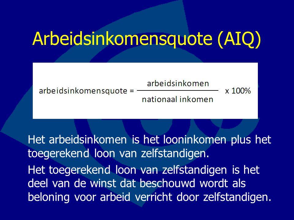 Arbeidsinkomensquote (AIQ)