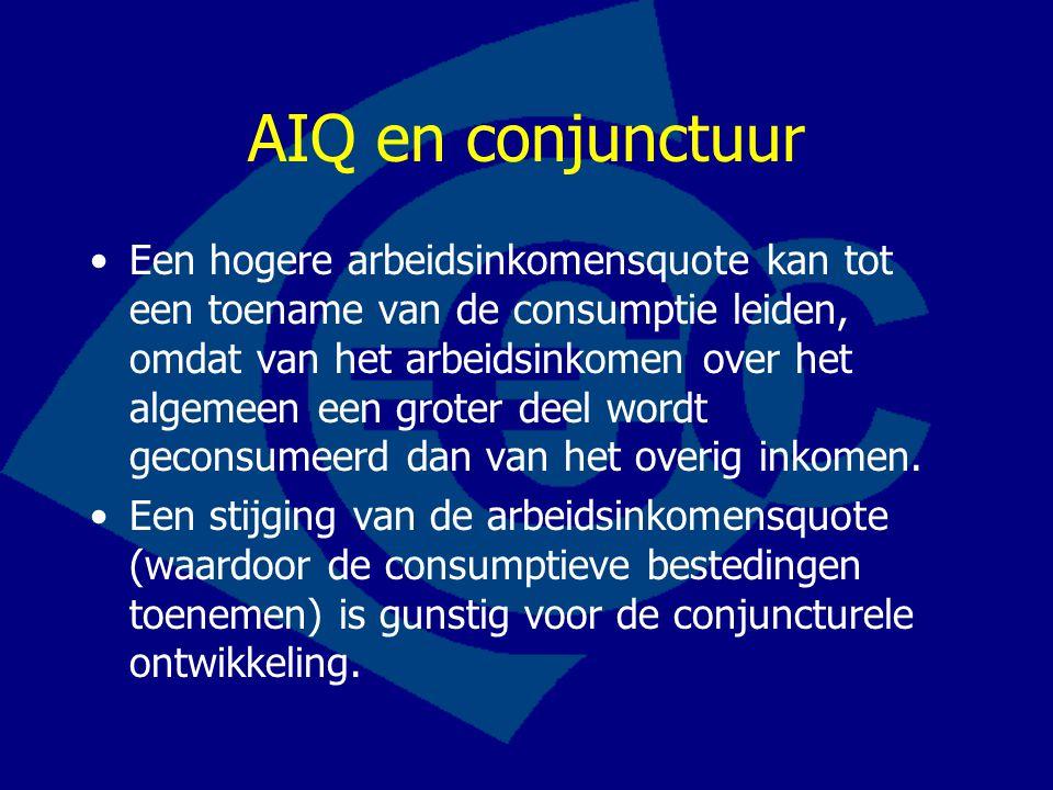 AIQ en conjunctuur