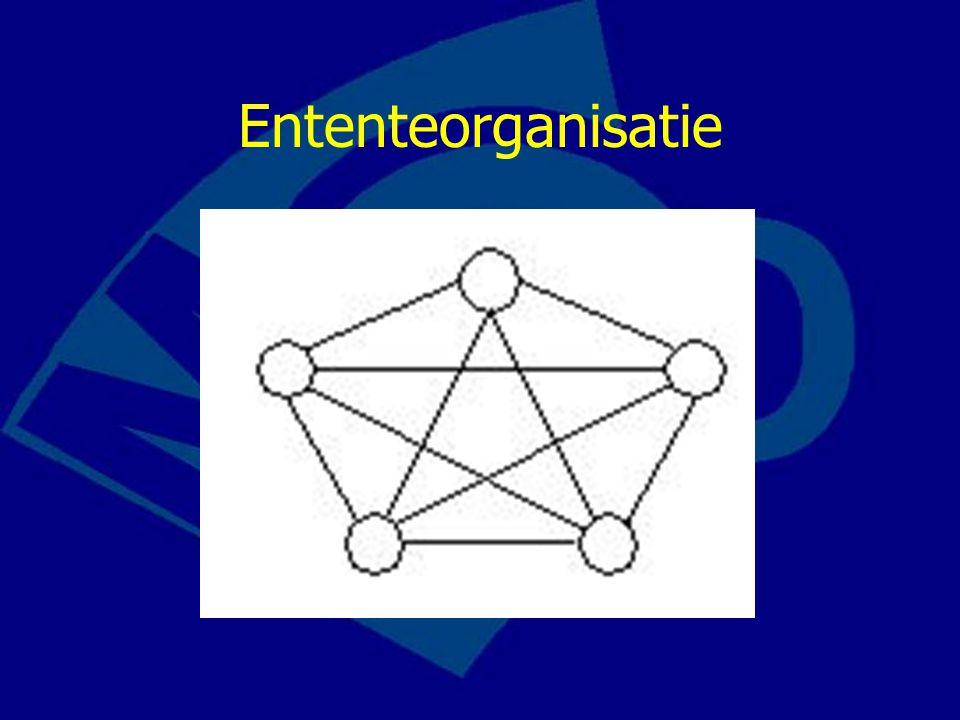 Ententeorganisatie Waarom wordt de ententestructuur zo getekend.