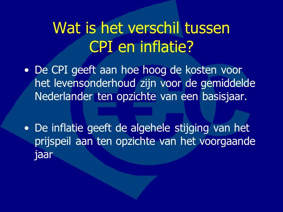 Wat is het verschil tussen CPI en inflatie
