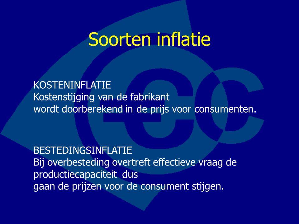 Soorten inflatie KOSTENINFLATIE Kostenstijging van de fabrikant