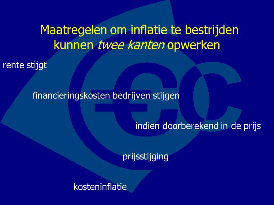 Maatregelen om inflatie te bestrijden kunnen twee kanten opwerken