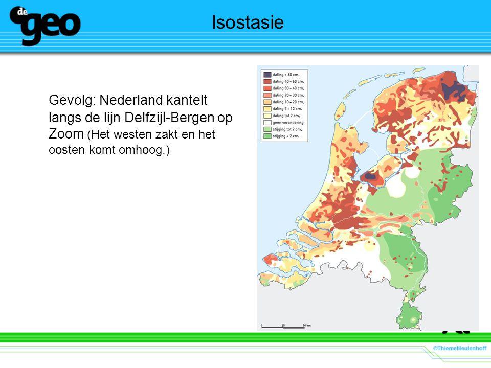 Isostasie Gevolg: Nederland kantelt langs de lijn Delfzijl-Bergen op Zoom (Het westen zakt en het oosten komt omhoog.)