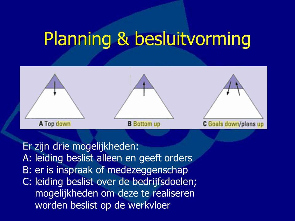 Planning & besluitvorming