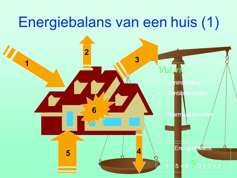wat is energiebalans
