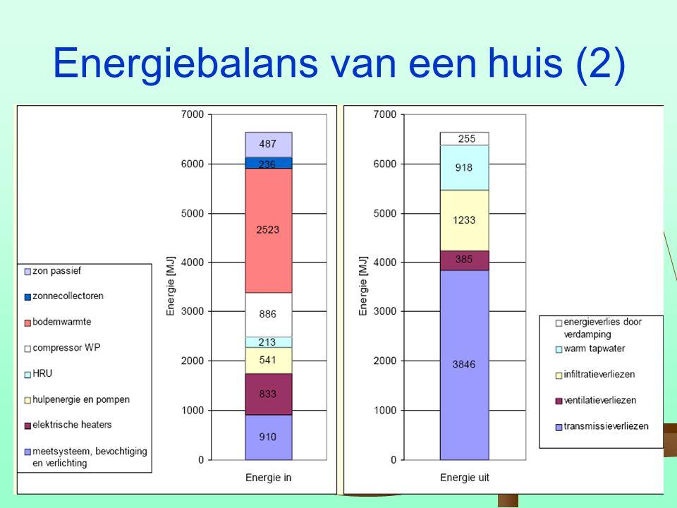 Energiebalans van een huis (2)