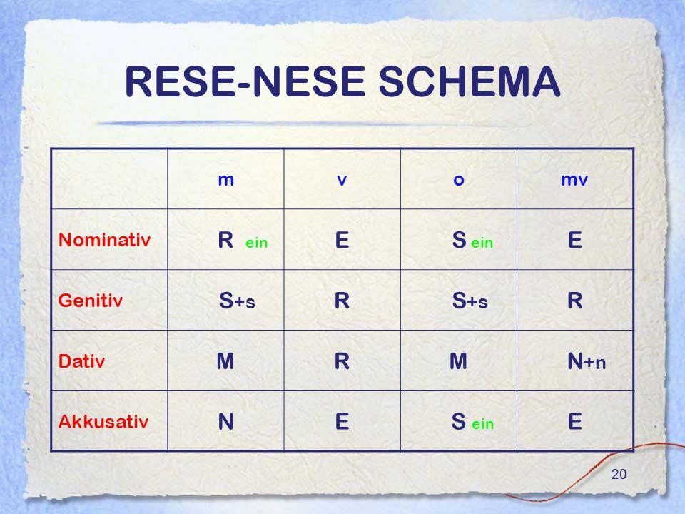 RESE-NESE SCHEMA R ein E S ein S+s R M N+n N m v o mv Nominativ