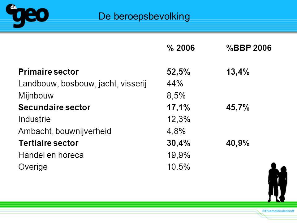 De beroepsbevolking % 2006 %BBP 2006 Primaire sector 52,5% 13,4%