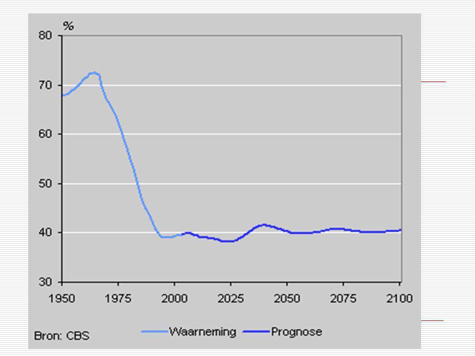 Groene druk Naast ouderen drukken ook de jongste inwoners van Nederland op de lasten van de beroepsbevolking.