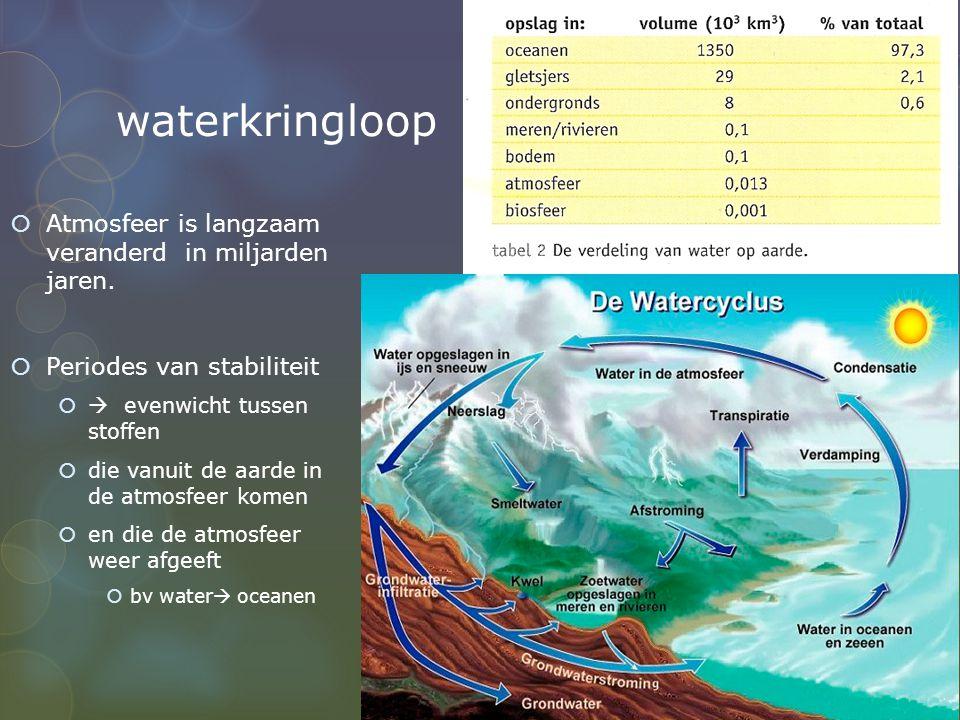waterkringloop Atmosfeer is langzaam veranderd in miljarden jaren.