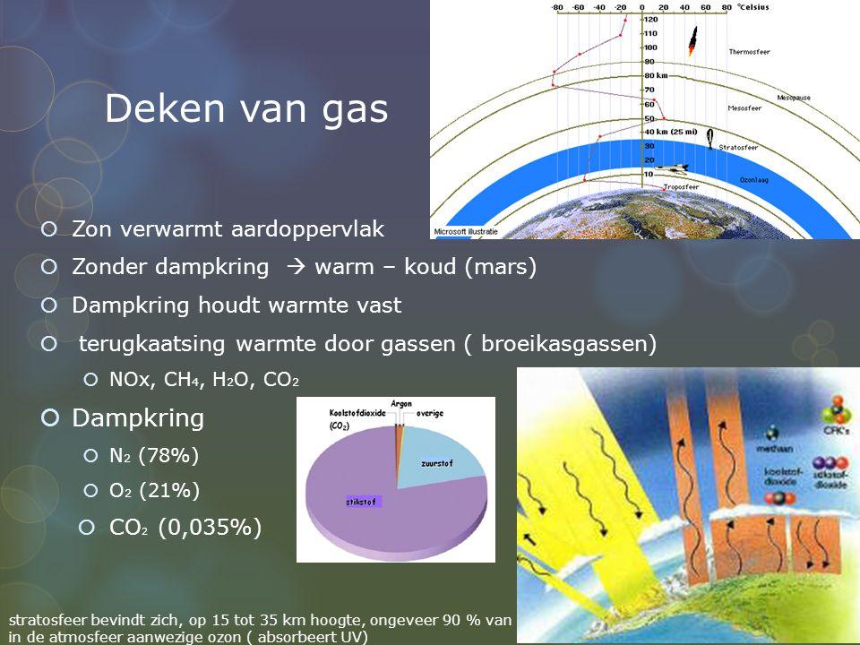 Deken van gas Dampkring Zon verwarmt aardoppervlak