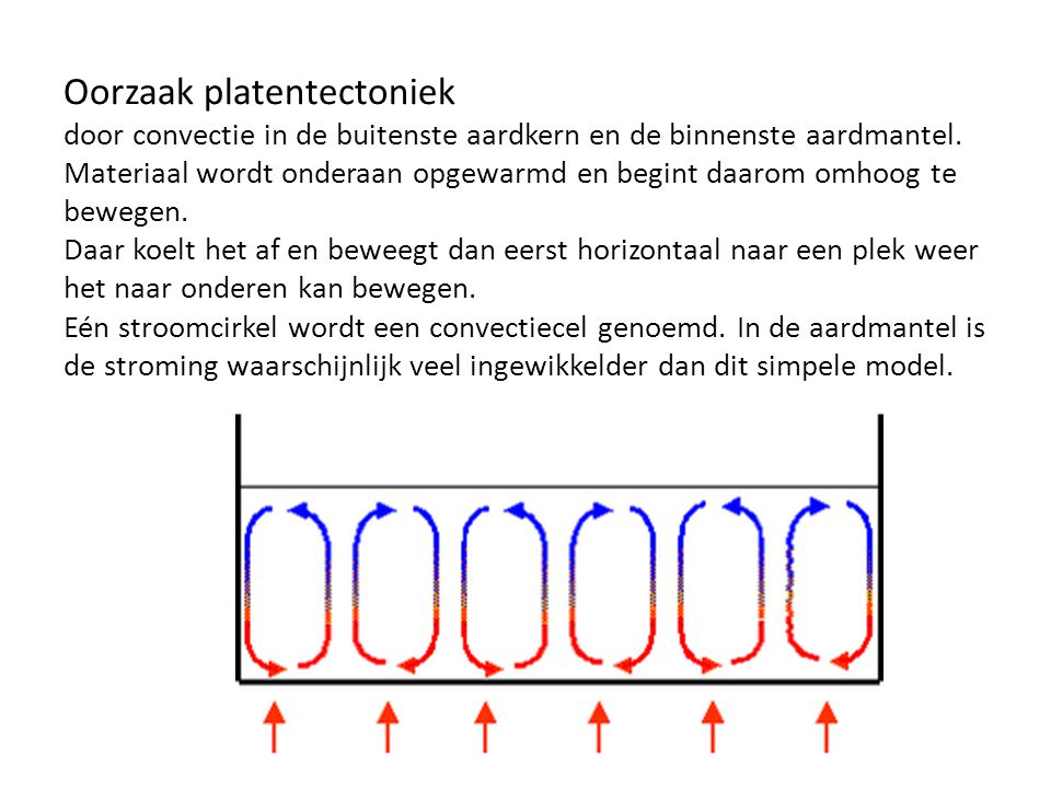 Oorzaak platentectoniek door convectie in de buitenste aardkern en de binnenste aardmantel.
