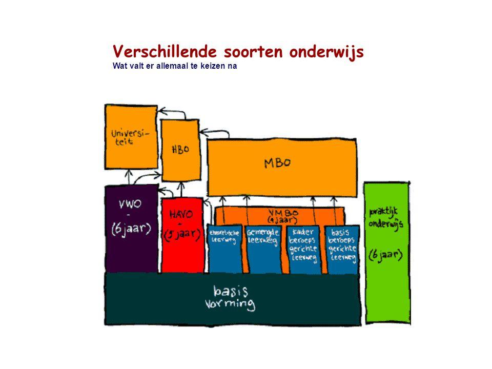 de basisschool Verschillende soorten onderwijs