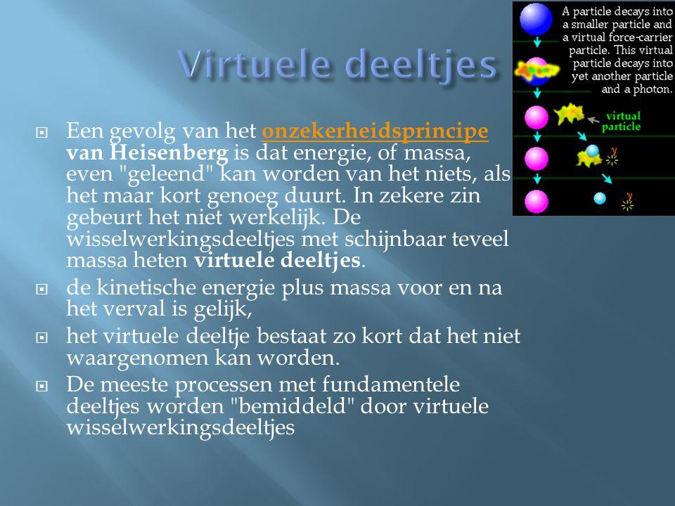 Virtuele deeltjes