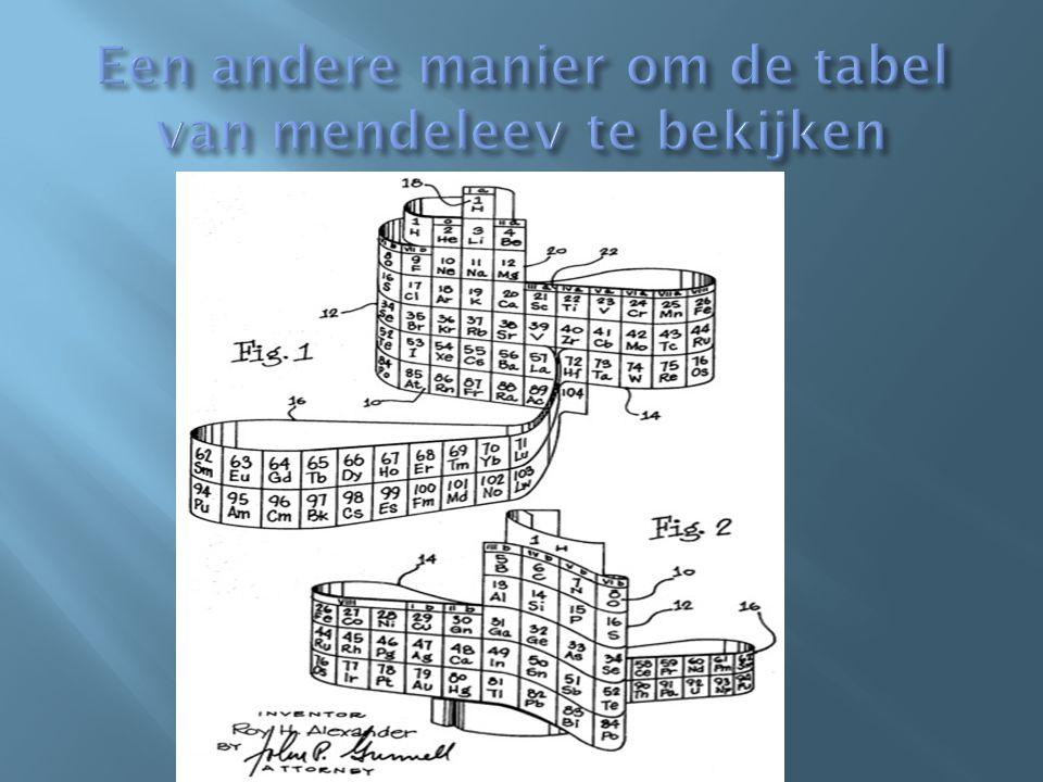 Een andere manier om de tabel van mendeleev te bekijken