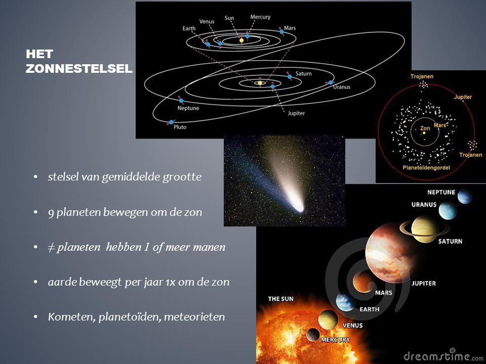 Het zonnestelsel stelsel van gemiddelde grootte. 9 planeten bewegen om de zon. ≠ planeten hebben 1 of meer manen.