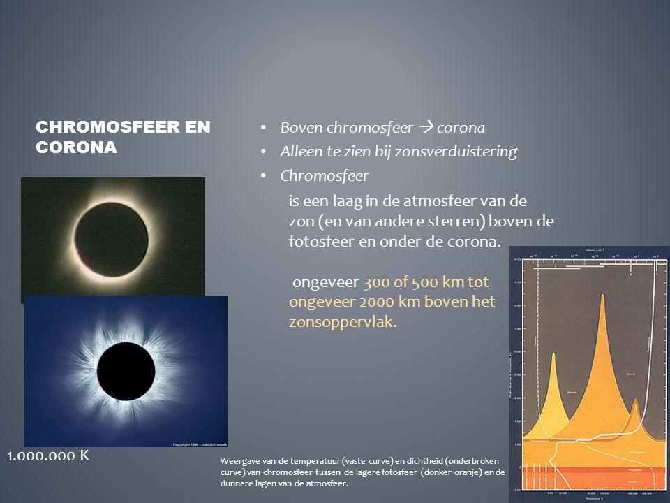 Boven chromosfeer  corona Alleen te zien bij zonsverduistering