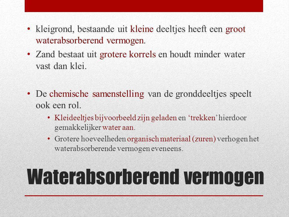 Waterabsorberend vermogen