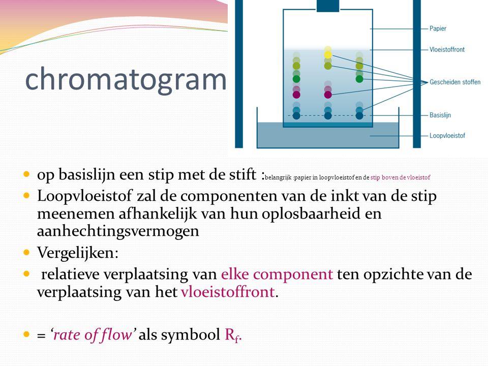 chromatogram op basislijn een stip met de stift :belangrijk :papier in loopvloeistof en de stip boven de vloeistof.