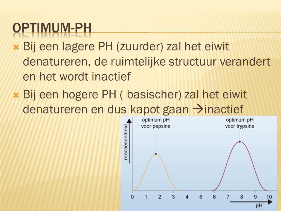 Optimum-PH Bij een lagere PH (zuurder) zal het eiwit denatureren, de ruimtelijke structuur verandert en het wordt inactief.