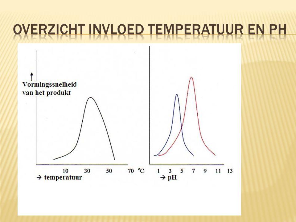Overzicht invloed temperatuur en PH