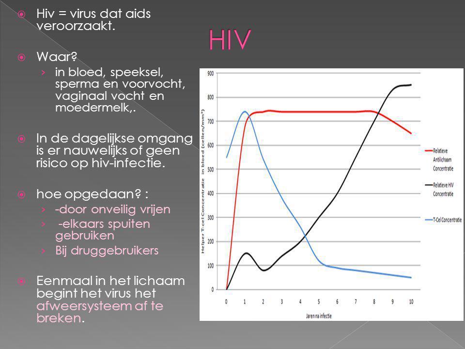 HIV Hiv = virus dat aids veroorzaakt. Waar