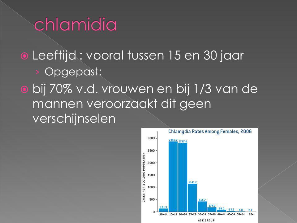 chlamidia Leeftijd : vooral tussen 15 en 30 jaar