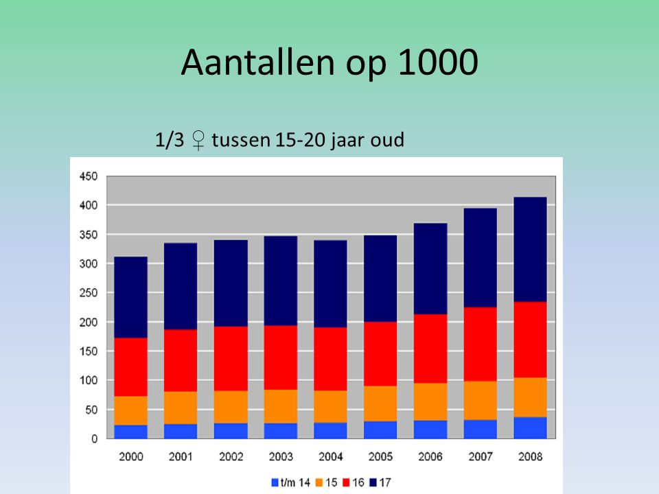 Aantallen op 1000 1/3 ♀ tussen 15-20 jaar oud