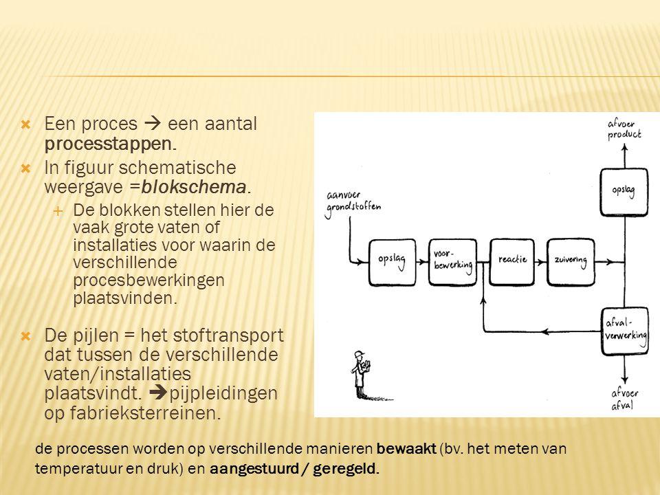 Een proces  een aantal processtappen.