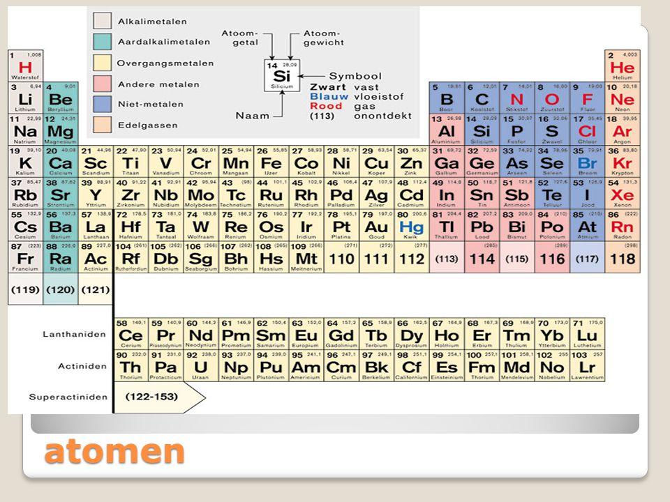 Anorganische stoffen atomen