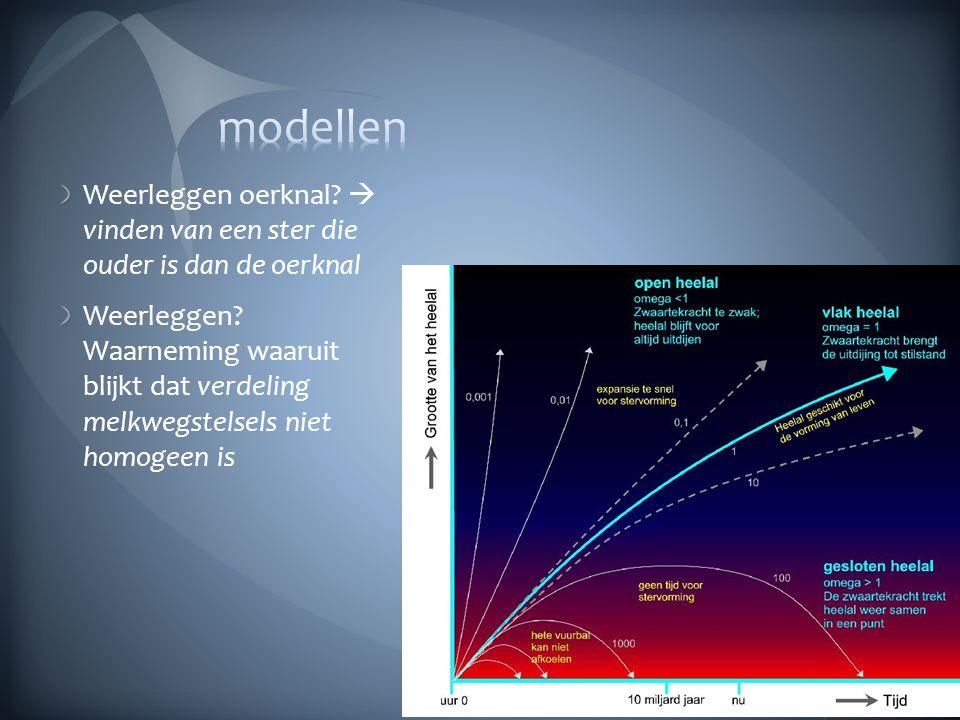 modellen Weerleggen oerknal  vinden van een ster die ouder is dan de oerknal.