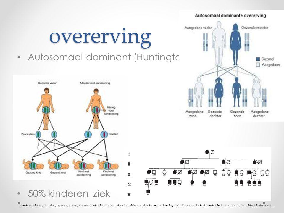 overerving Autosomaal dominant (Huntington) 50% kinderen ziek