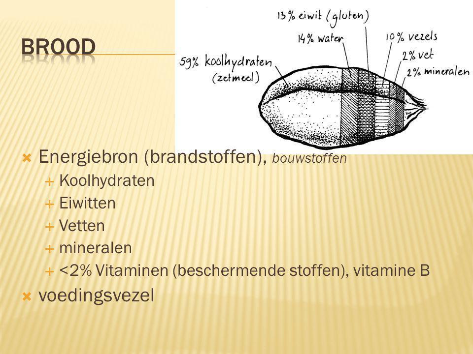 brood Energiebron (brandstoffen), bouwstoffen voedingsvezel