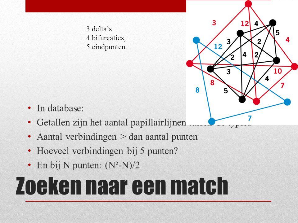 Zoeken naar een match In database:
