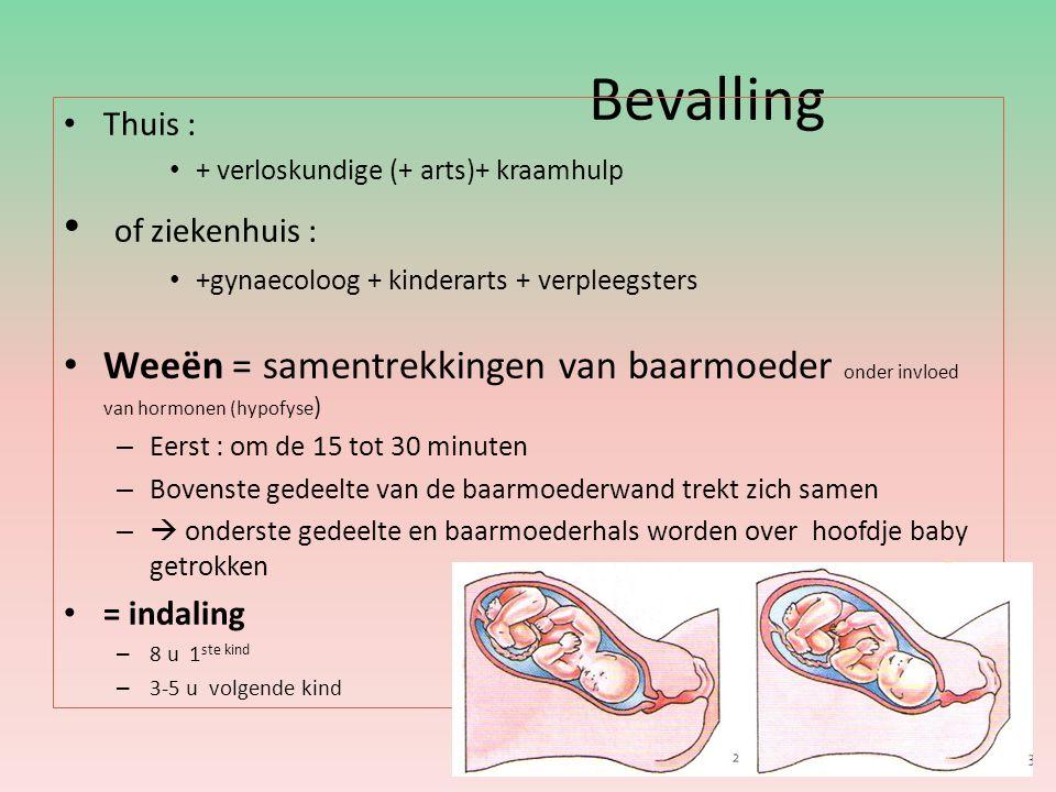 Bevalling of ziekenhuis :