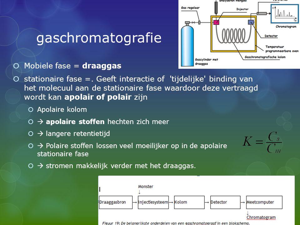 gaschromatografie Mobiele fase = draaggas