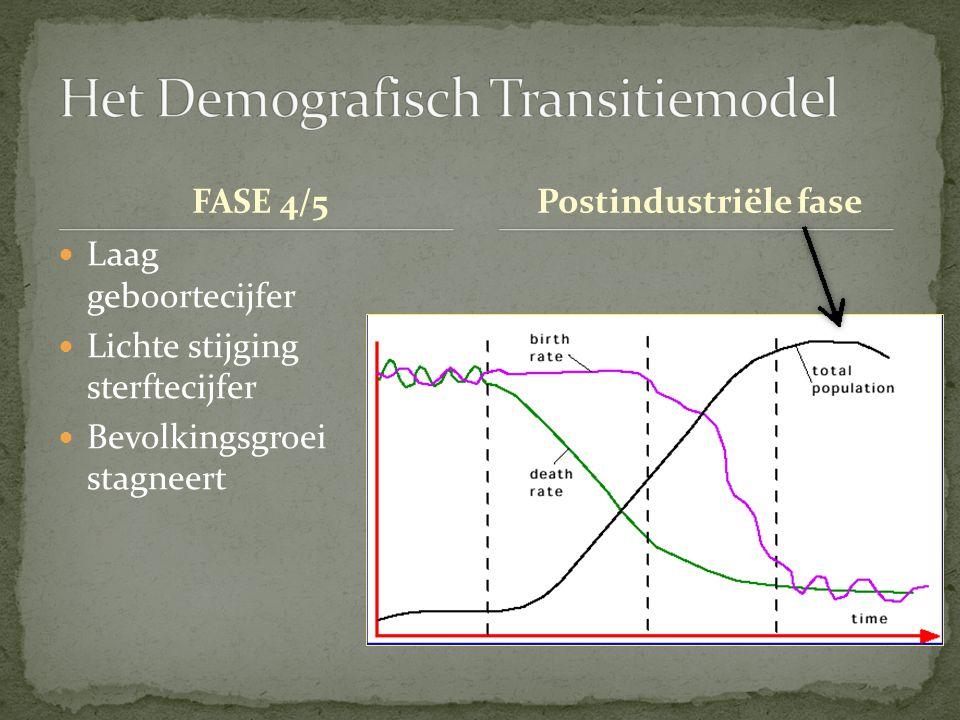 Het Demografisch Transitiemodel