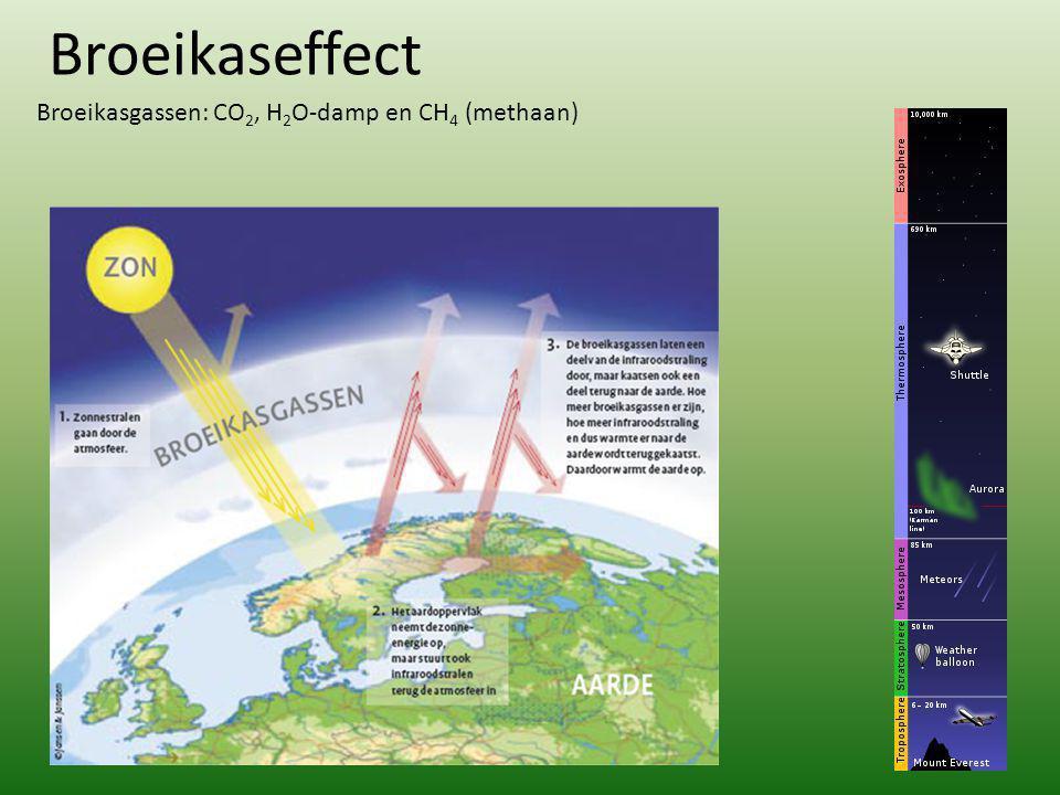 Broeikaseffect Broeikasgassen: CO2, H2O-damp en CH4 (methaan)