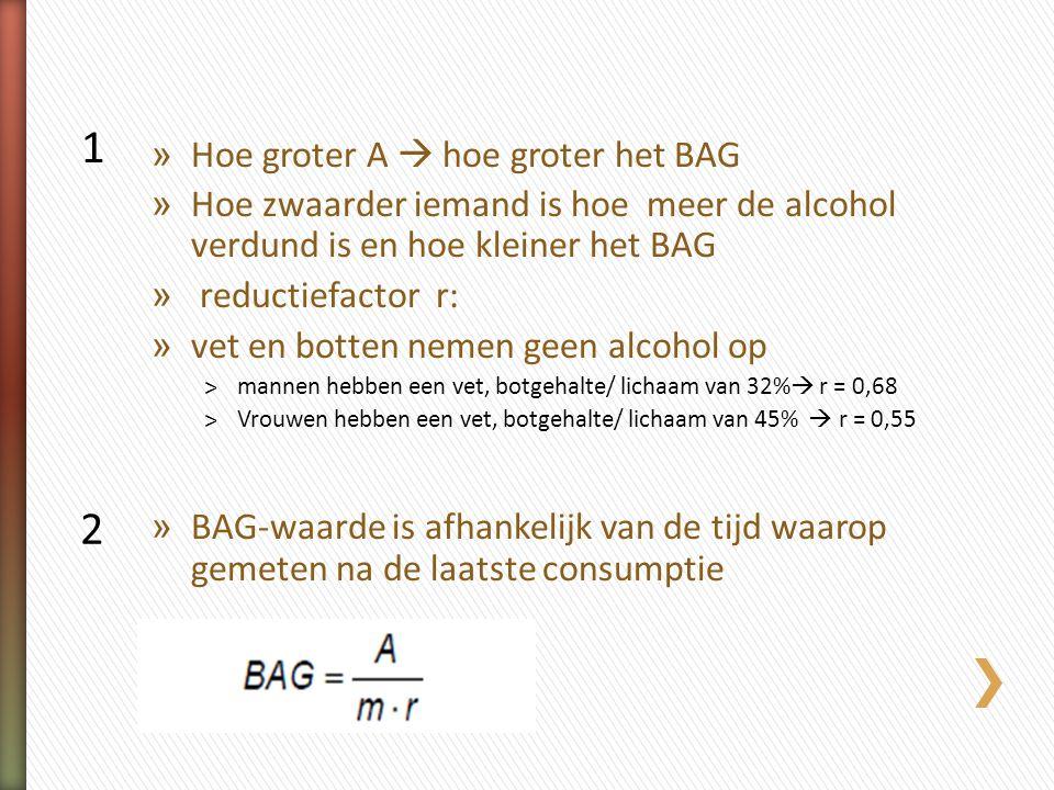 BAG 1 2 Hoe groter A  hoe groter het BAG