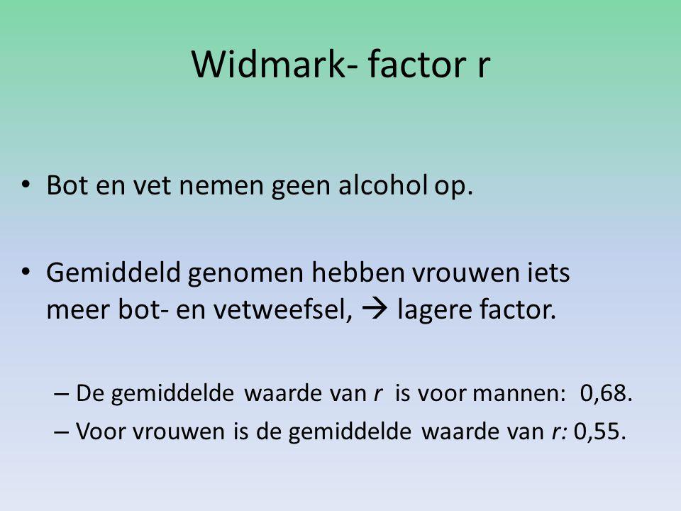 Widmark- factor r Bot en vet nemen geen alcohol op.