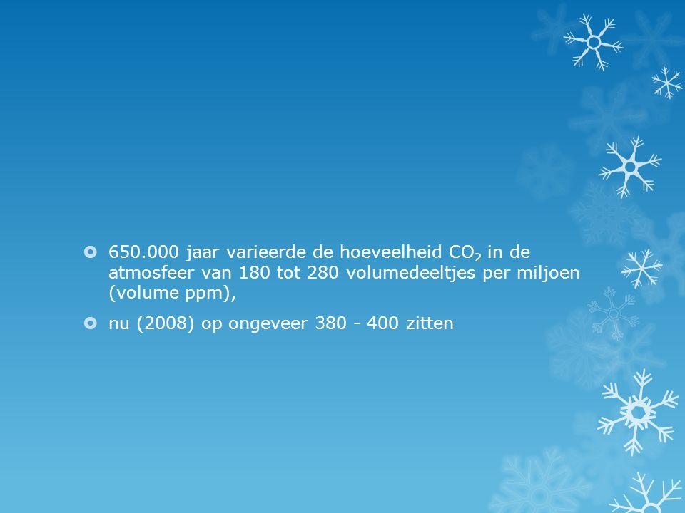 650.000 jaar varieerde de hoeveelheid CO2 in de atmosfeer van 180 tot 280 volumedeeltjes per miljoen (volume ppm),