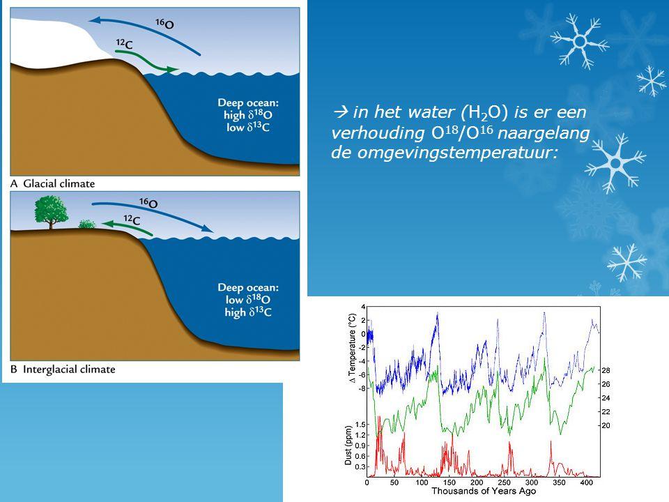  in het water (H2O) is er een verhouding O18/O16 naargelang de omgevingstemperatuur: