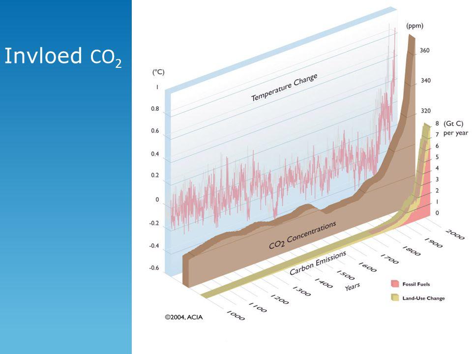 Invloed CO2