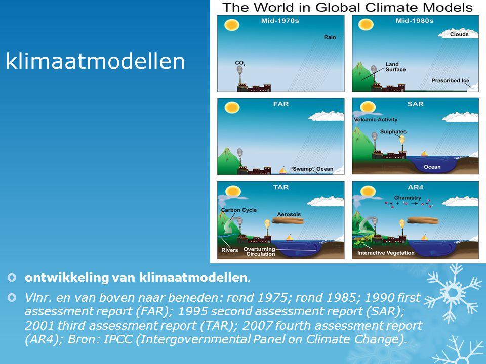 klimaatmodellen ontwikkeling van klimaatmodellen.