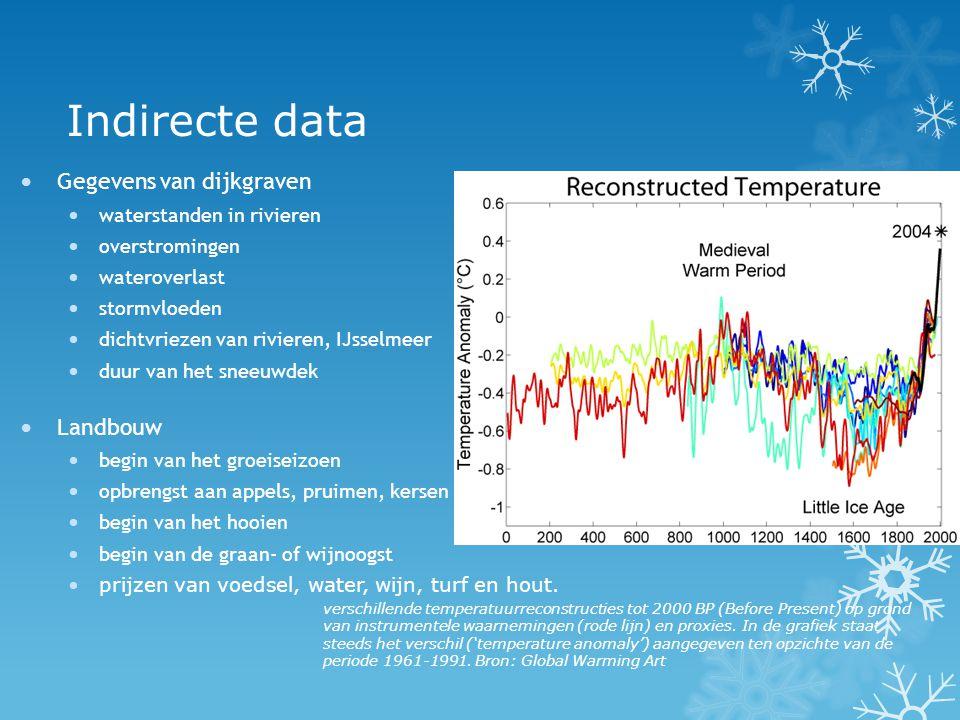 Indirecte data Gegevens van dijkgraven Landbouw